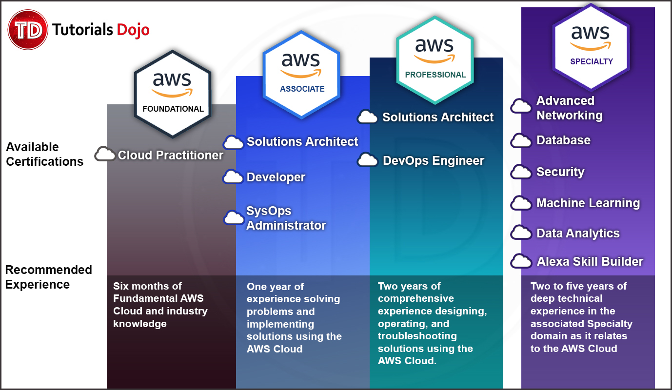 Which AWS Certification Exam Is Right For Me
