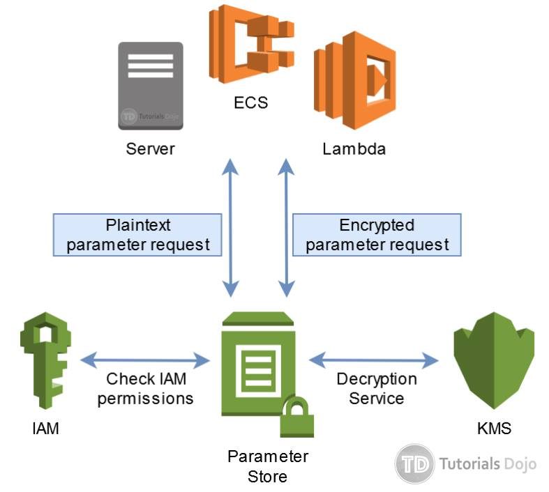AWS Secrets Manager vs Systems Manager Parameter Store